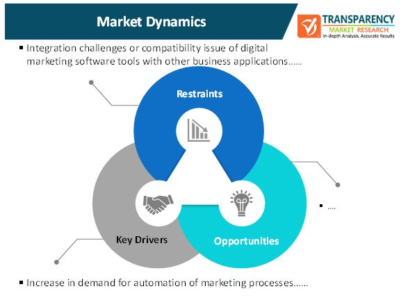 digital marketing software market 1