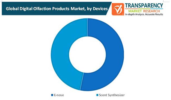 digital olfaction products market 1