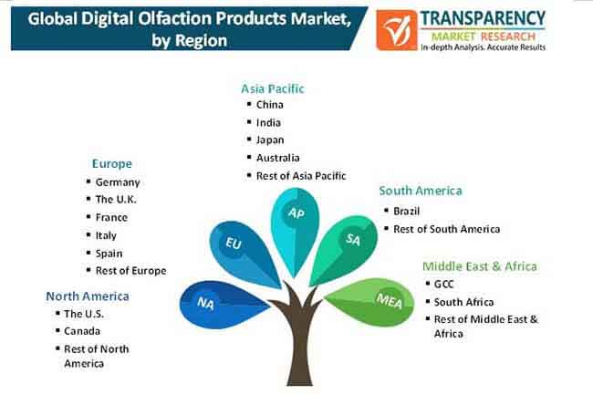 digital olfaction products market 2