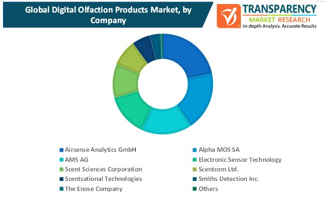 digital olfaction products market