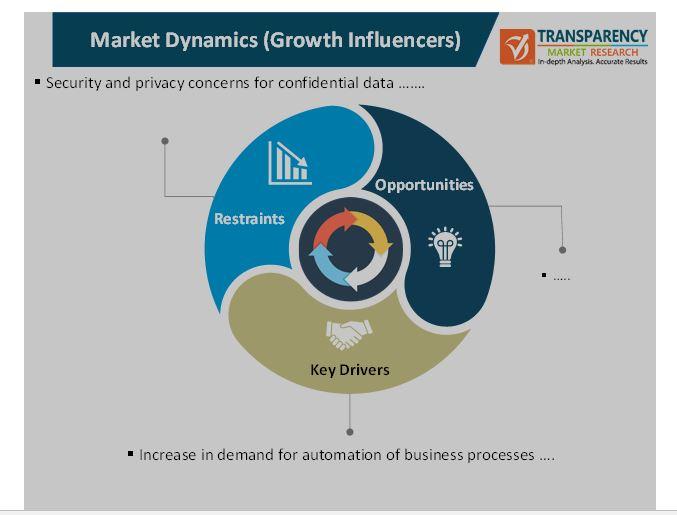 digital operations solutions market 2