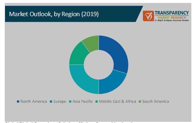 digital operations solutions market 3