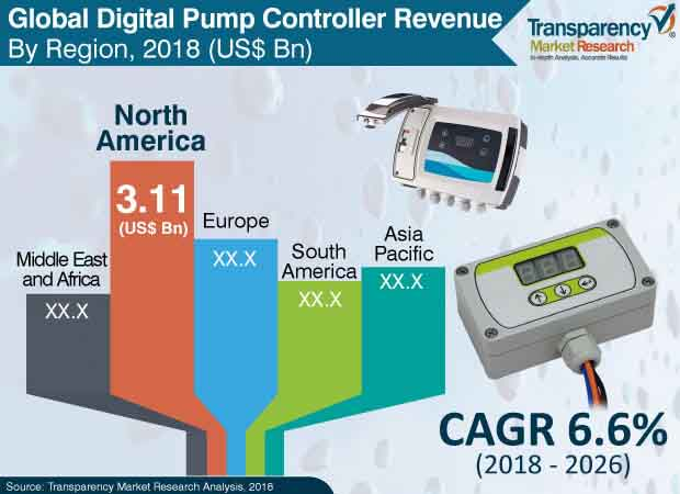 digital pump controller market