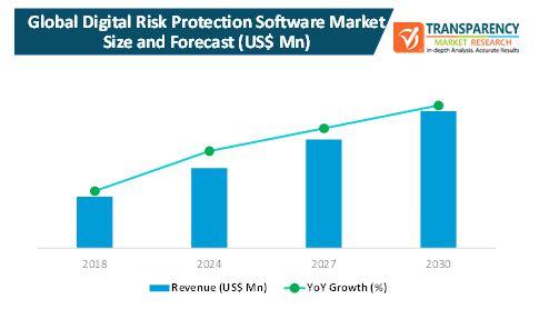 digital risk protection software market