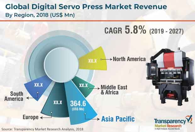 digital servo press market