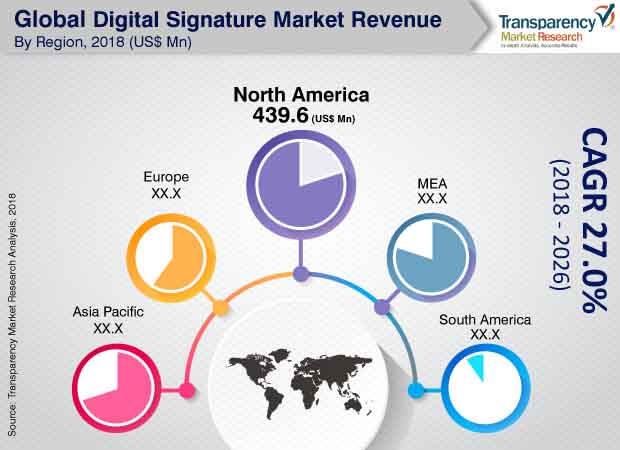 digital signature market 2018 2026