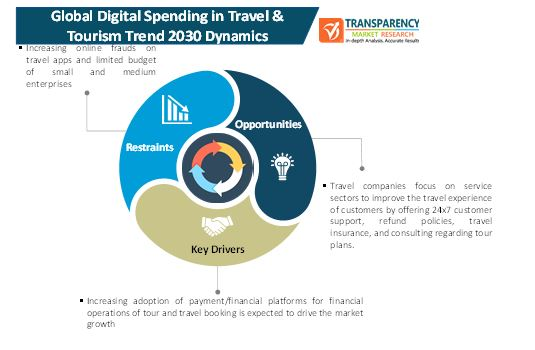digital spending in travel and tourism market 1