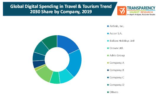 digital spending in travel and tourism market 2