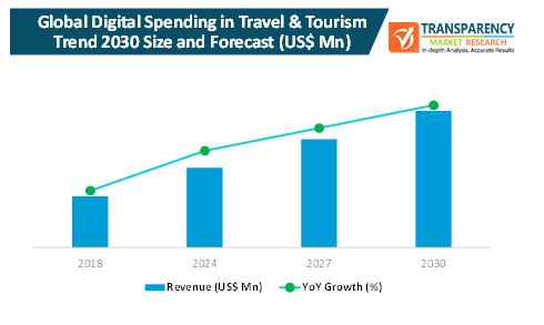 Digital Spending in Travel & Tourism