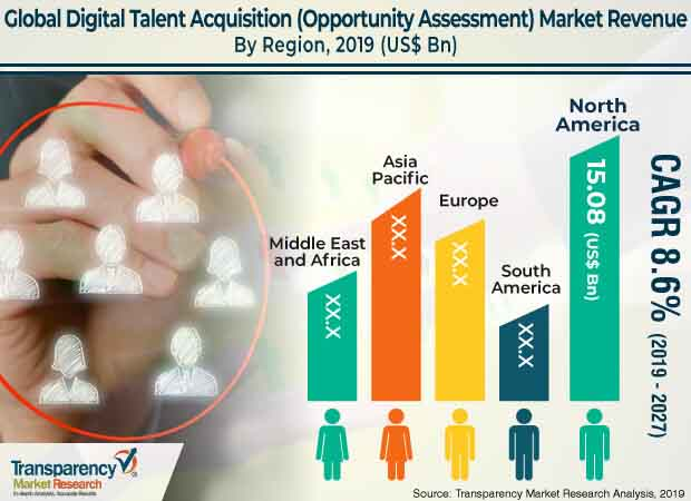 digital talent acquisition opportunity assessment market