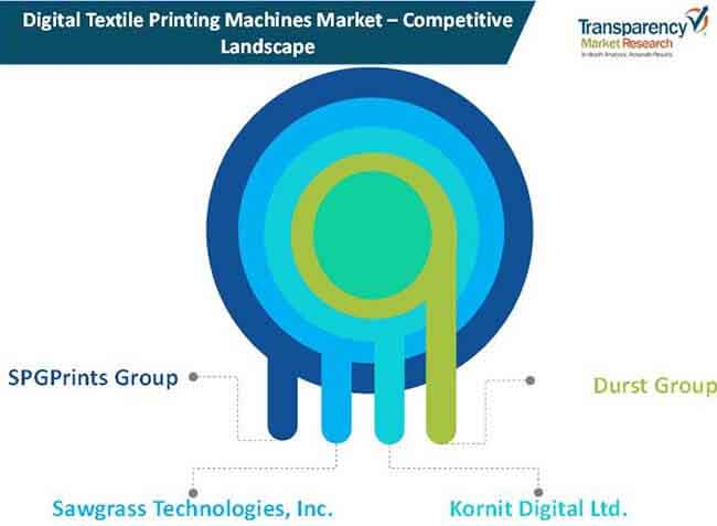 digital textile printing machine market 01