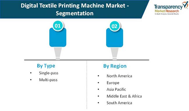 digital textile printing machine market 02