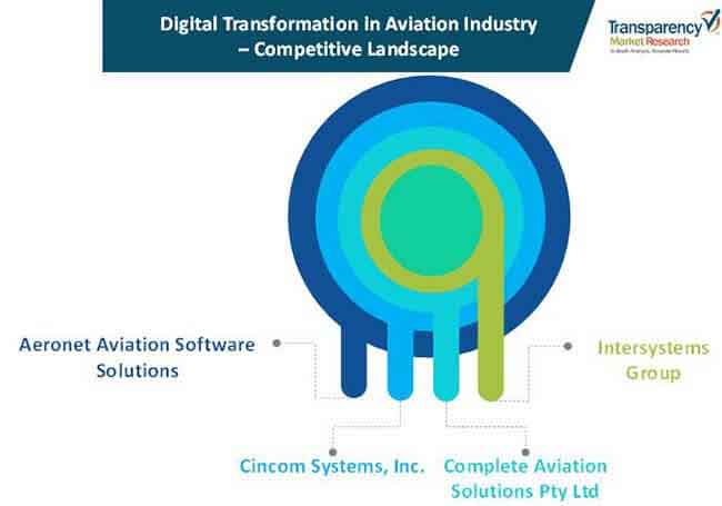 digital transformation in aviation industry 01