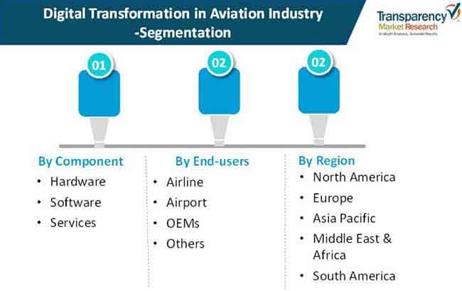 digital transformation in aviation industry 02