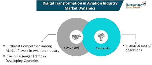 digital transformation in aviation industry