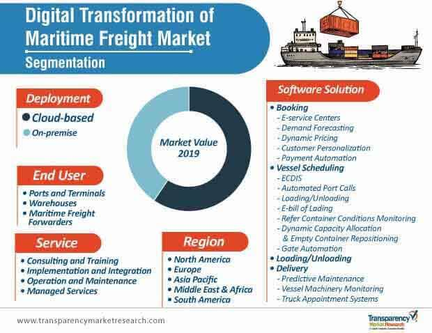digital transformation of maritime freight market  segmentation