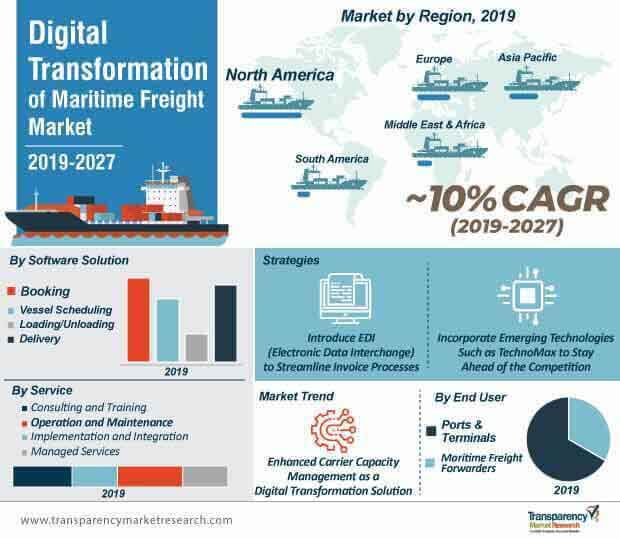 digital transformation of maritime freight market infographic