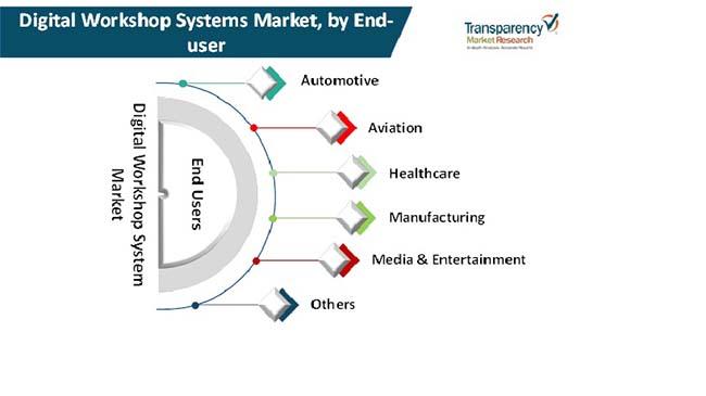 digital workshop systems market 2