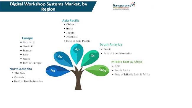 digital workshop systems market 3
