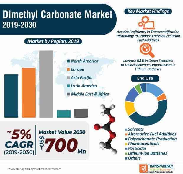 dimethyl carbonate market infographic