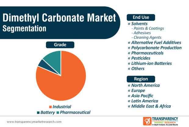 dimethyl carbonate market segmentation
