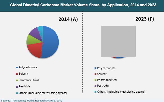 dimethyl-carbonate-market