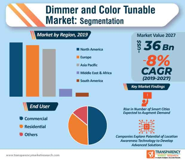 dimmer color tunable market infographic