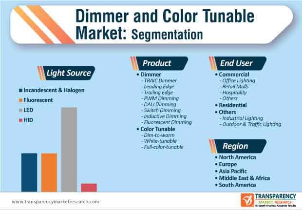 dimmer color tunable market segmentation