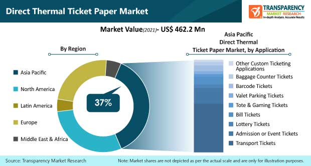 direct thermal ticket paper market