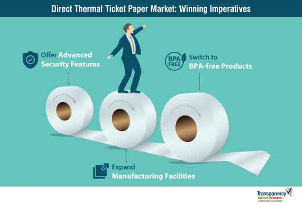 direct thermal ticket paper strategy
