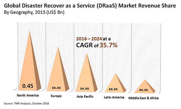 disaster recovery a service market