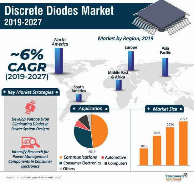 discrete diodes marke infographic