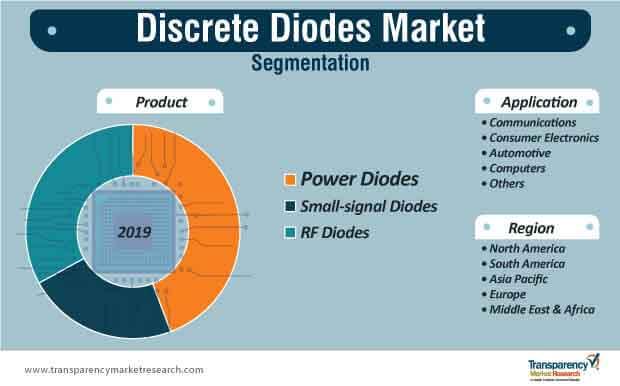 discrete diodes marke segmentation
