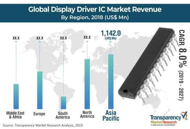 Display Driver IC Market Worth US$ 6,842 2 Mn by 2027 - TMR