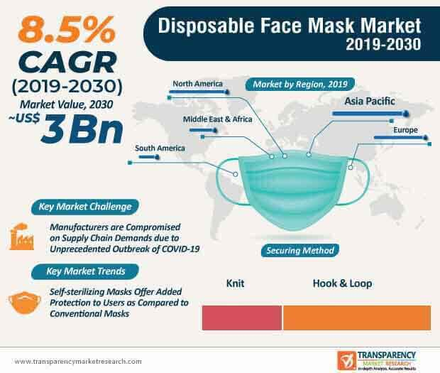 Disposable Face Mask  Market Insights, Trends & Growth Outlook