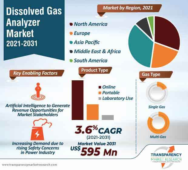 dissolved gas analyzer market infographic