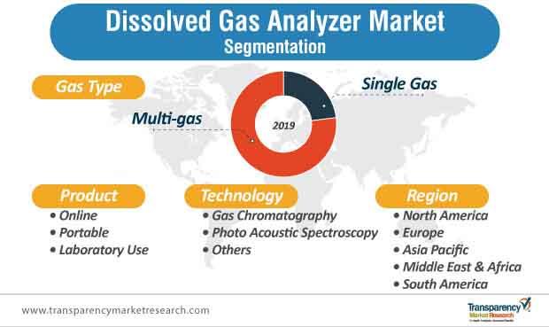 dissolved gas analyzer market segmantation