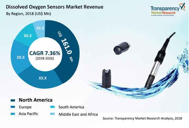 Global Dissolved Oxygen Sensors Market to rise at a CAGR of 7 36