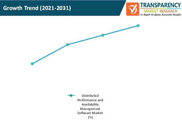 distributed performance and availability management software market growth trend