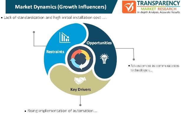 distribution automation solutions market dynamics