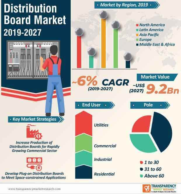 Distribution Board  Market Insights, Trends & Growth Outlook