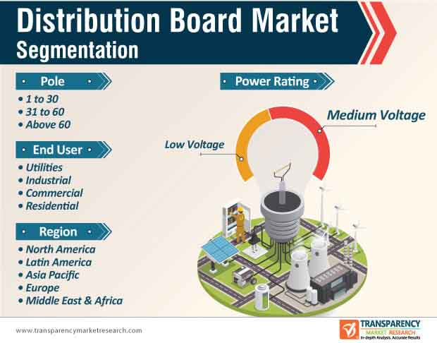 distribution board market segmentation