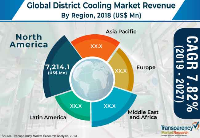 district cooling market 1