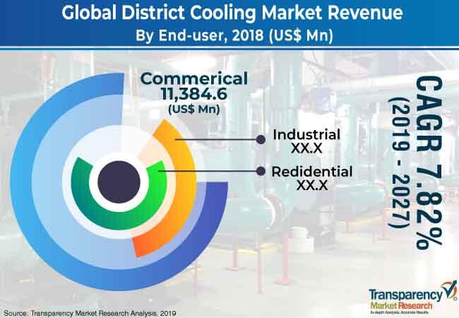 district cooling market 2