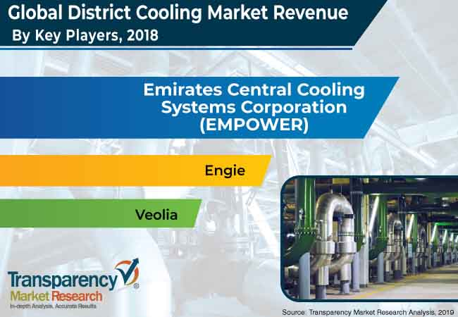 district cooling market 3