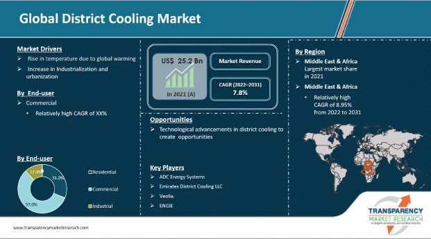 district cooling market