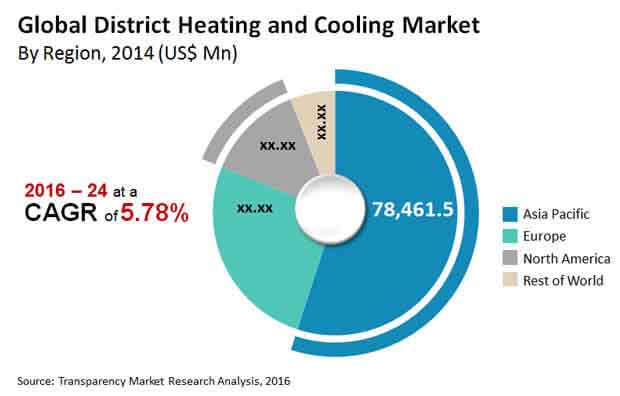 district-heating-cooling-market