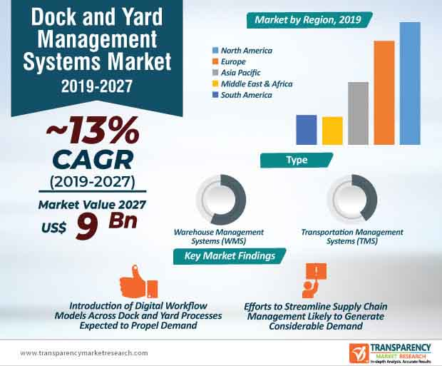 dock yard management systems market infographic