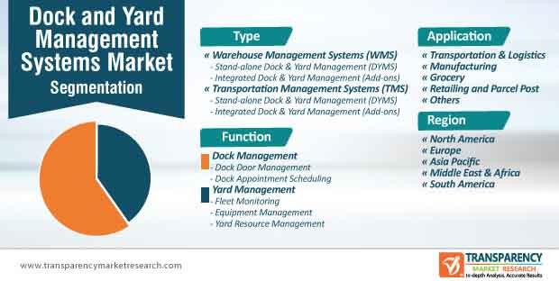 dock yard management systems market segmentation