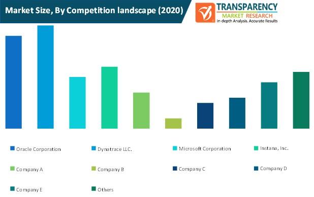 docker monitoring market size by competition landscape